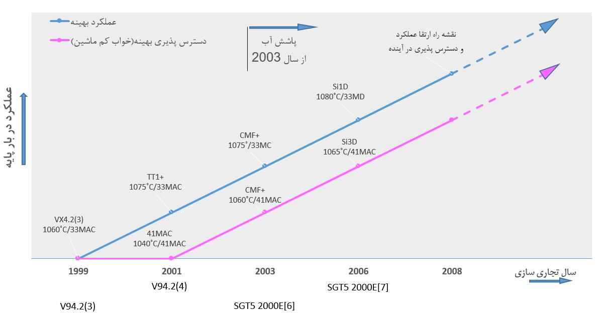 روند پیاده سازی فناوری های مختلف برای ارتقای V94.2