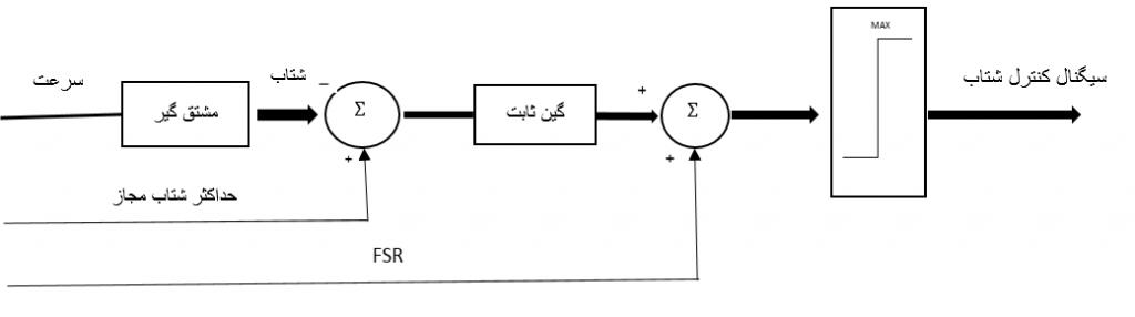 سیگنال کنترل شتاب