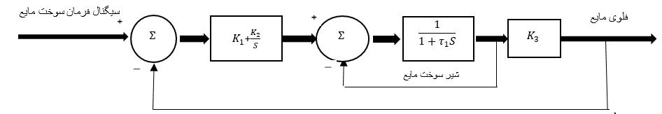 بلوک دیاگرام سیستم سوخت رسانی مایع