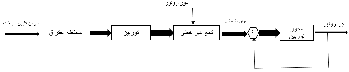بلوک دیاگرام توان مکانیکی و دور روتور