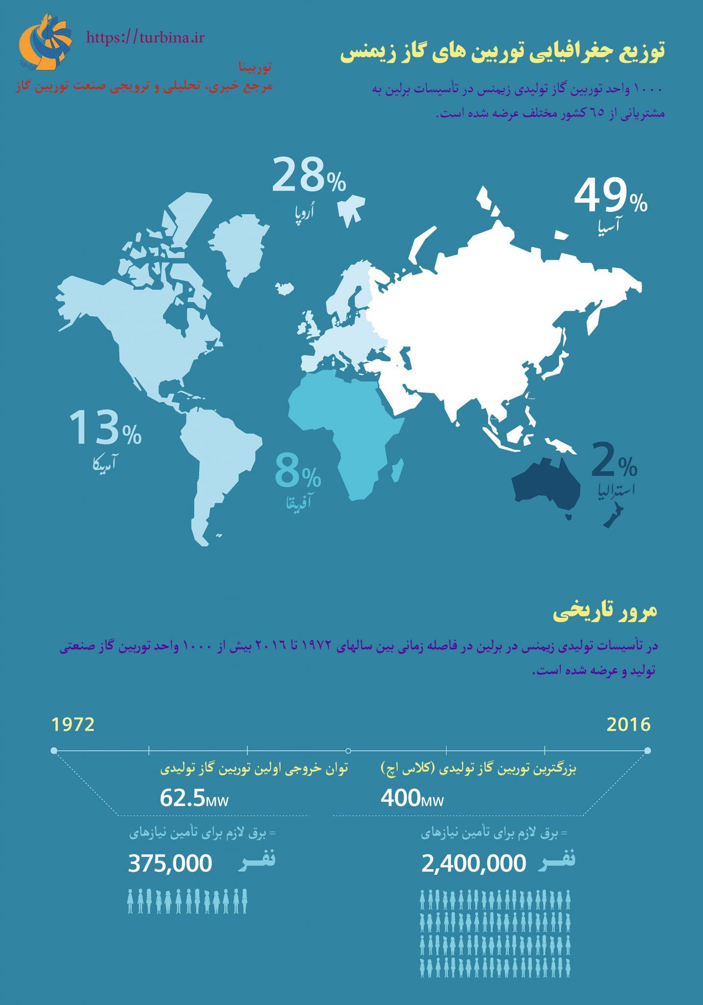 توزیع جغرافیایی توربینهای گاز زیمنس