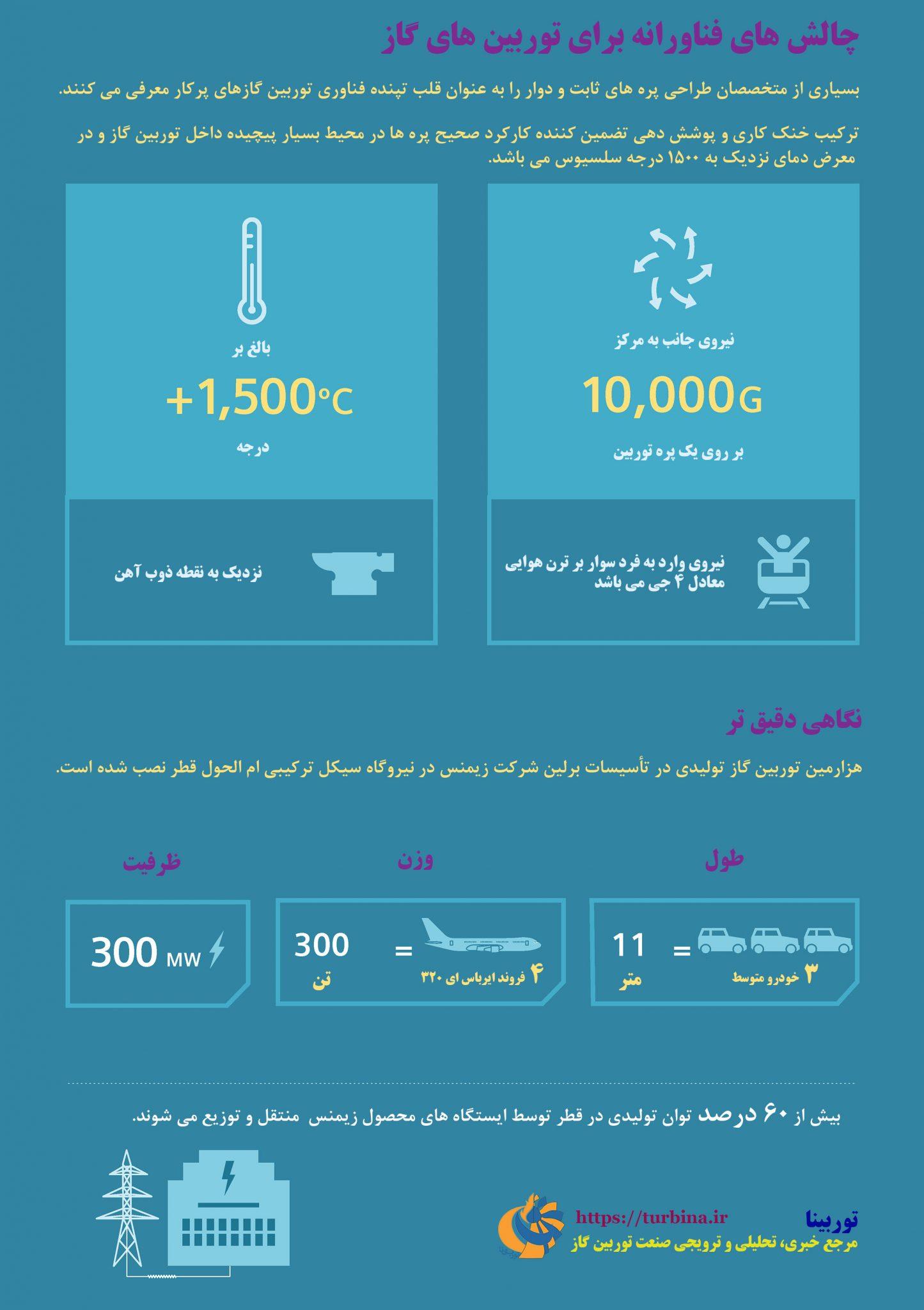 چالشهای فناورانه برای توربینهای گاز