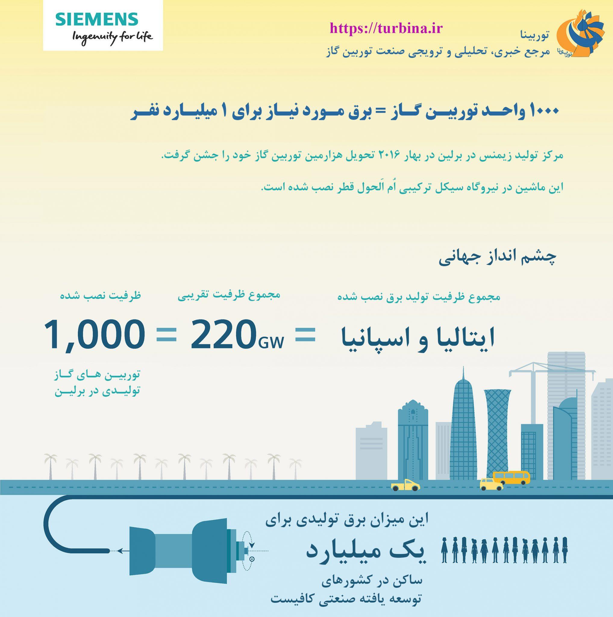 چشمانداز جهانی 1000 واحد توربین گاز زیمنس تا سال 2016