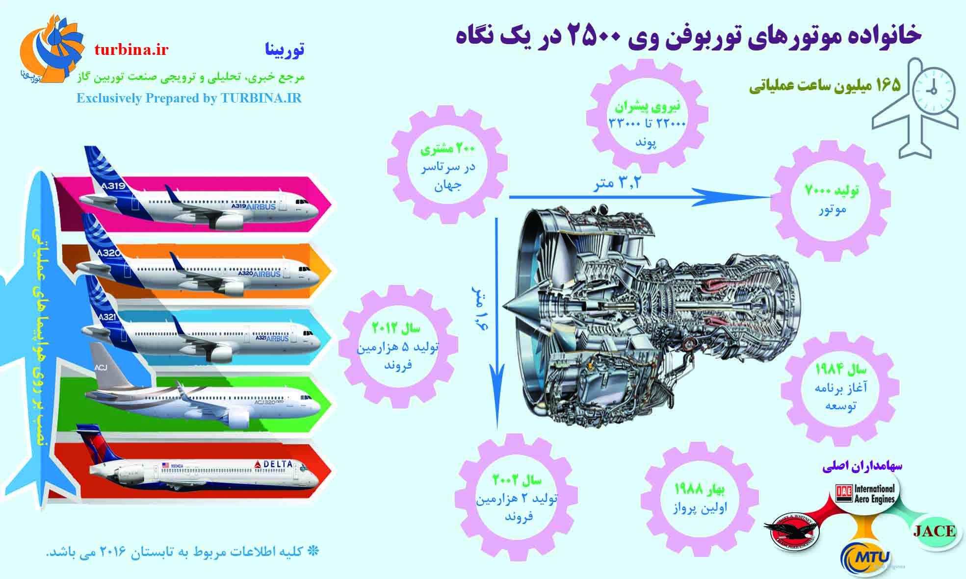 خانواده موتورهای توربوفن V2500 در یک نگاه