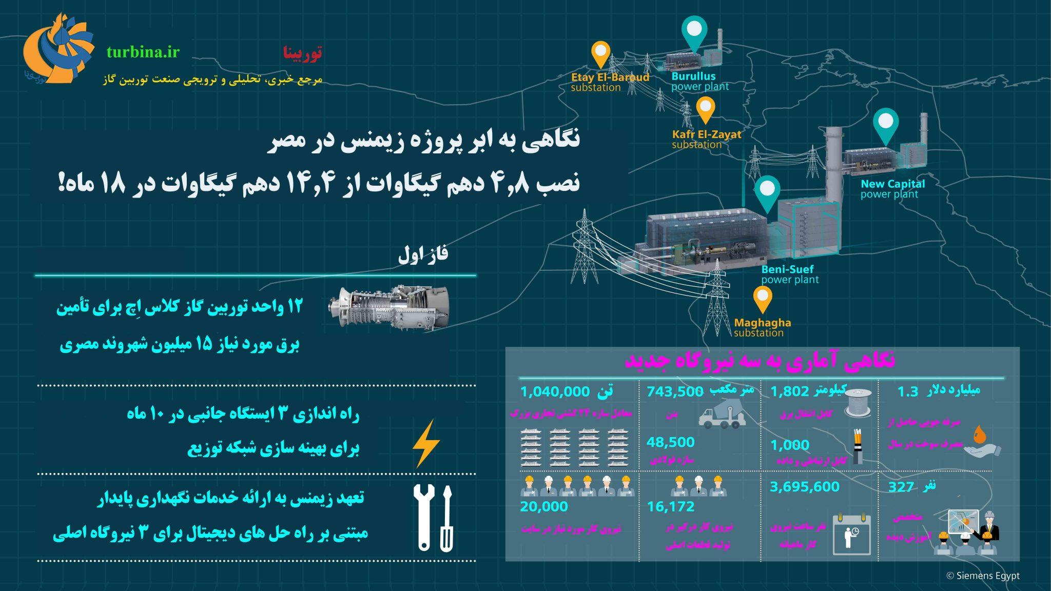 نگاهی به ابر پروژه زیمنس در مصر