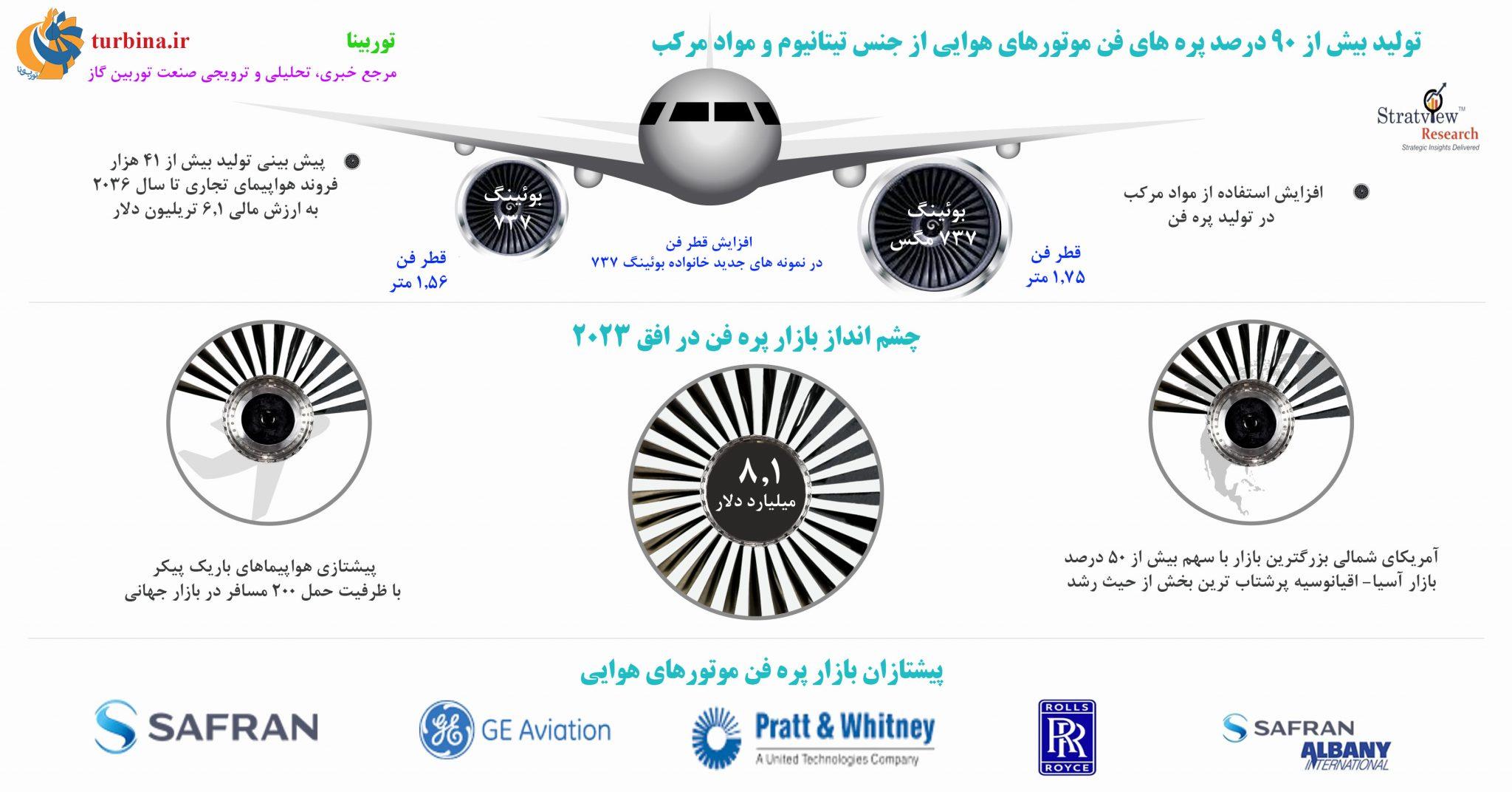 تولید بیش از 90 درصد پرههای فن موتورهای هوایی از جنس تیتانیوم و مواد مرکب