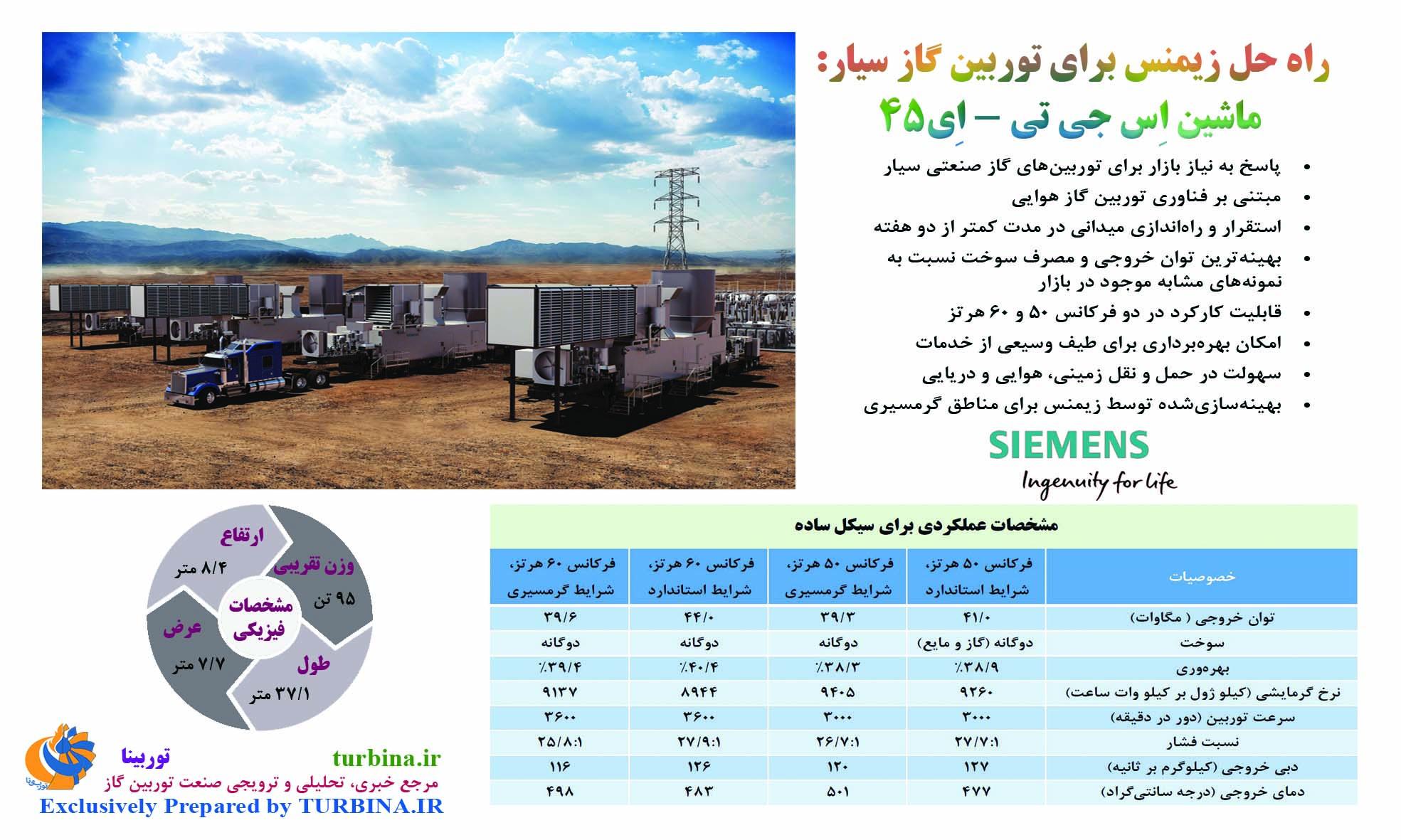 راهحل زیمنس برای توربین گاز سیار: ماشین اسجیتی– ای45