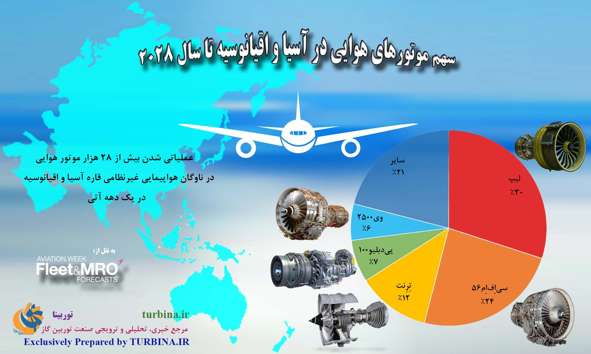 سهم موتورهای هوایی در آسیا - اقیانوسیه تا سال 2028