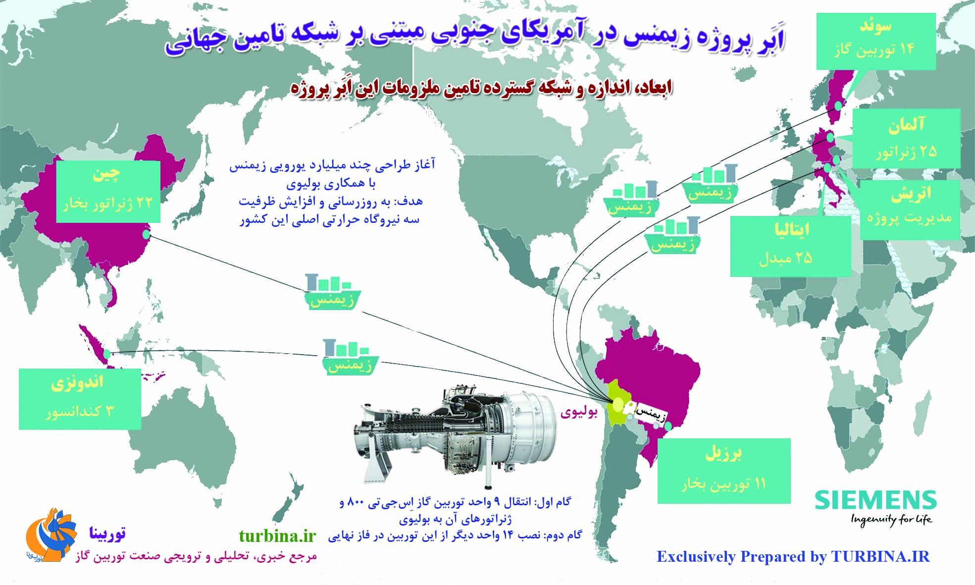 ابر پروژه زیمنس در آمریکای جنوبی مبتنی بر شبکه تامین جهانی
