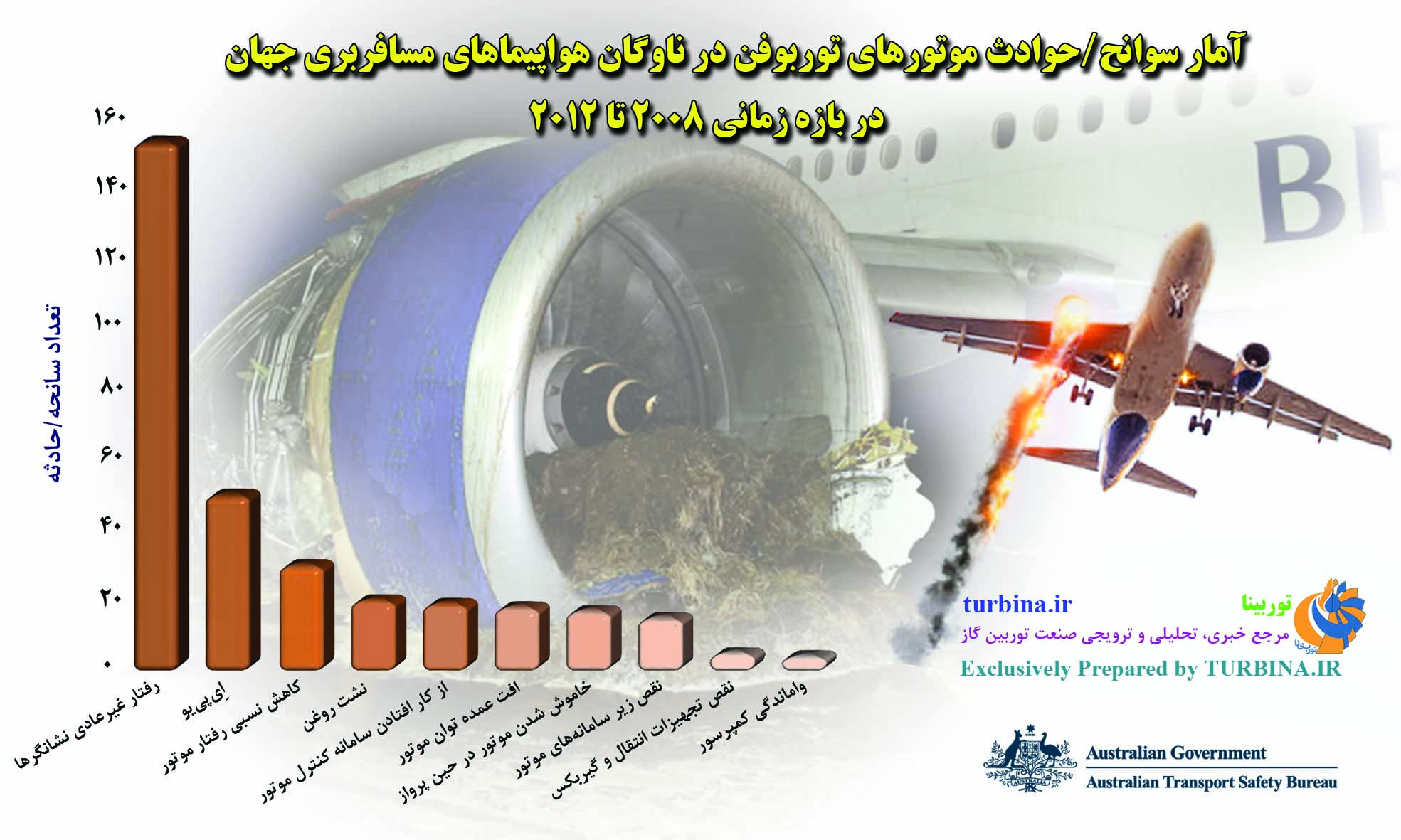 آمار سوانح/حوادث موتورهای توربوفن در ناوگان هواپیماهای مسافربری جهان در بازه زمانی 2008 تا 2012