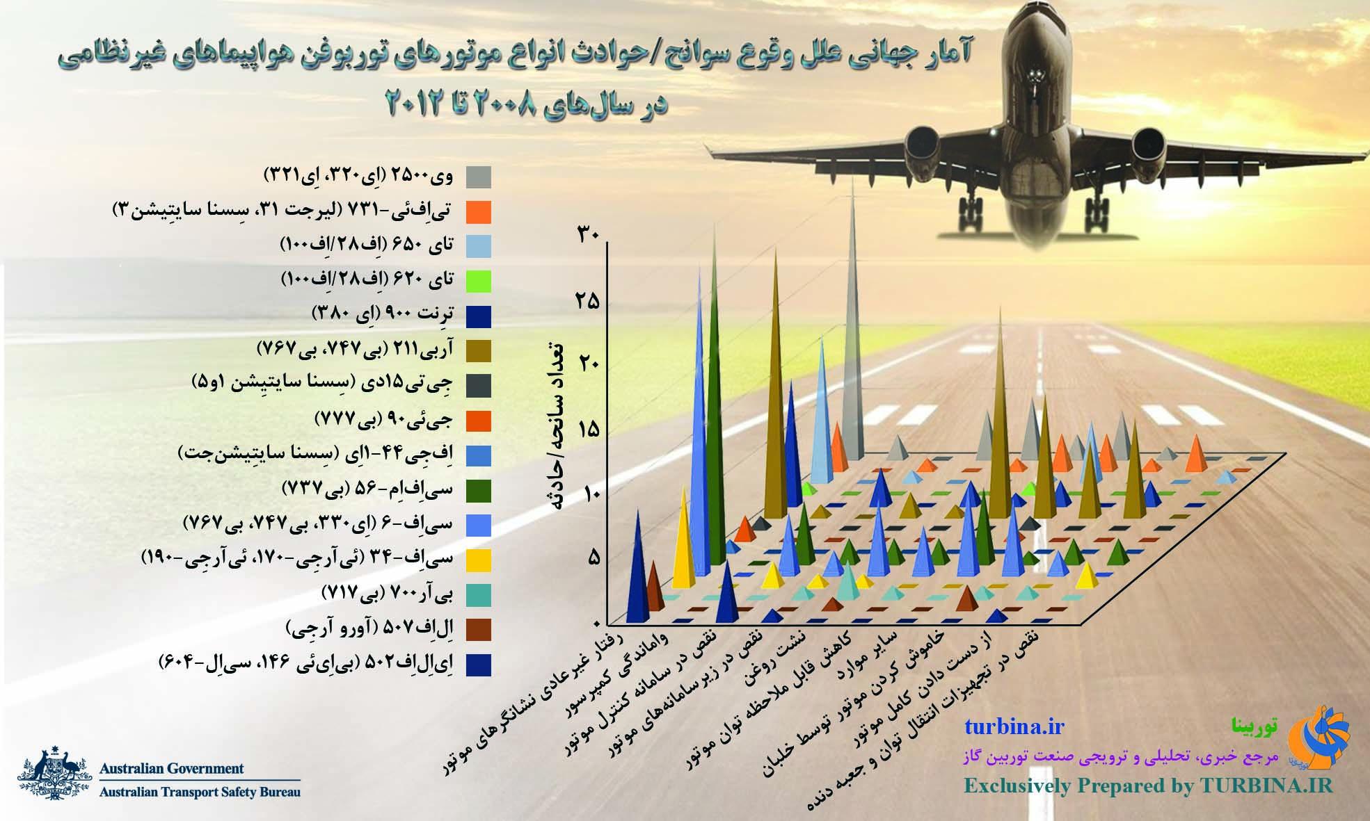 آمار جهانی علل وقوع سوانح/حوادث انواع موتورهای توربوفن غیرنظامی در سالهای 2008 تا 2012