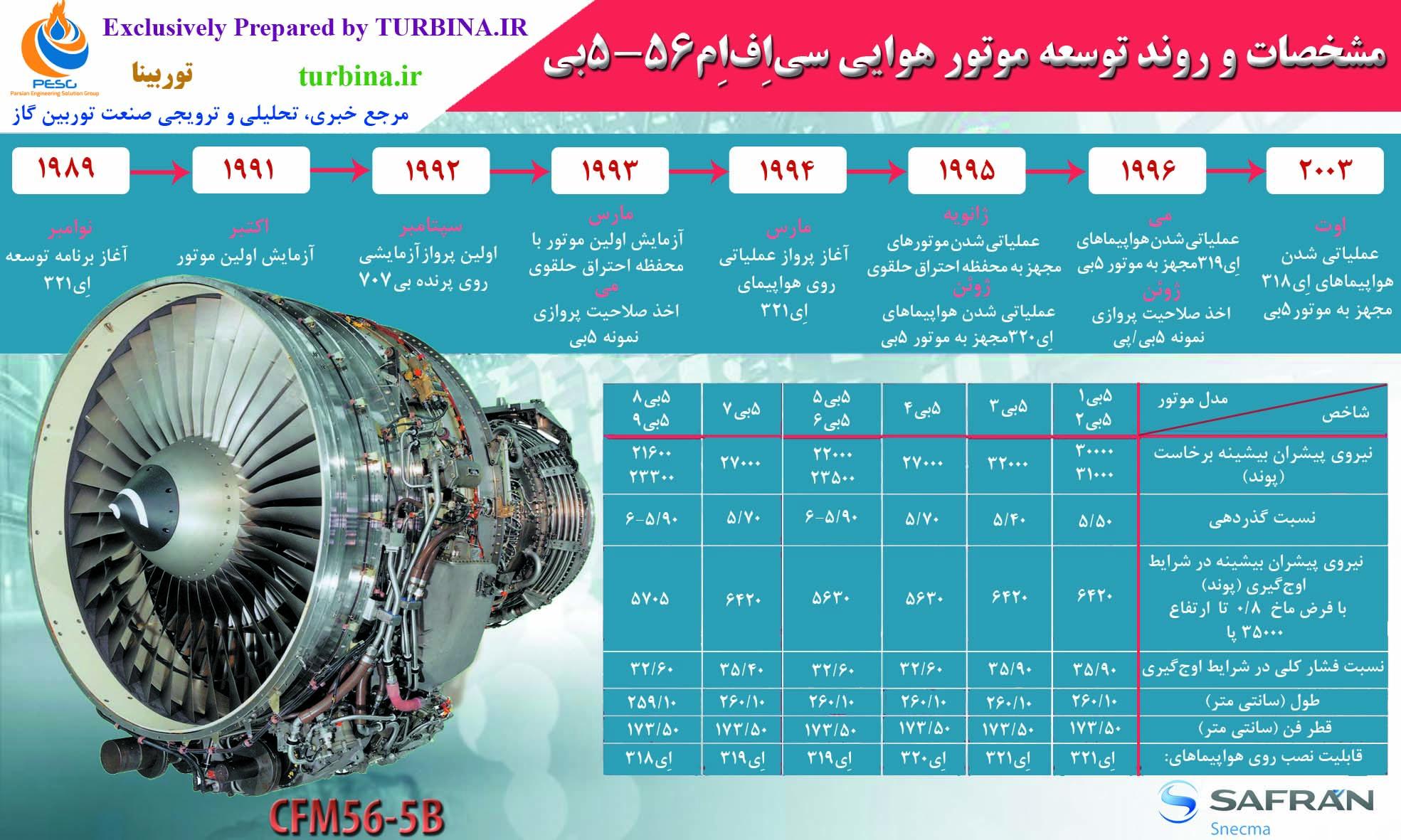 مشخصات و روند توسعه موتور هوایی CFM56-5B