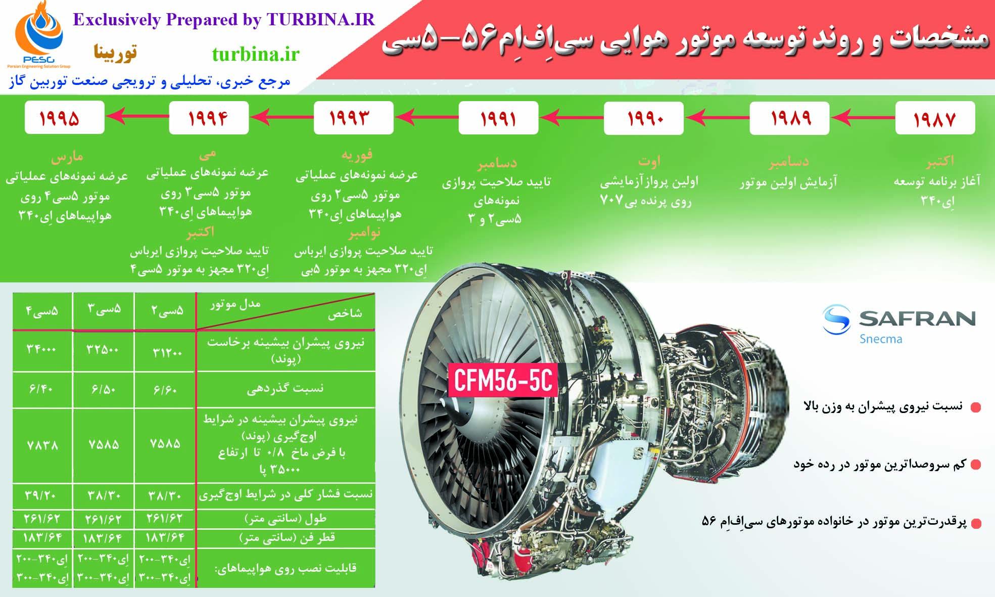 مشخصات و روند توسعه موتور هوایی CFM56-5C