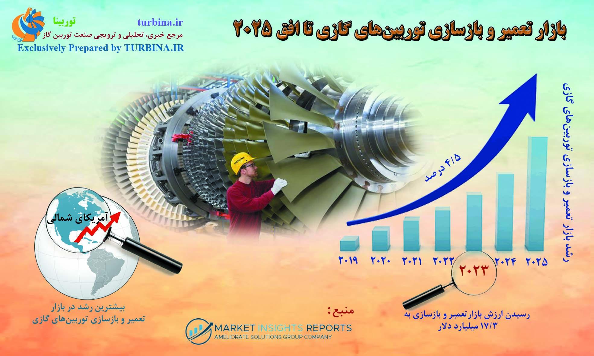 بازار تعمیر و بازسازی توربینهای گازی تا افق 2025