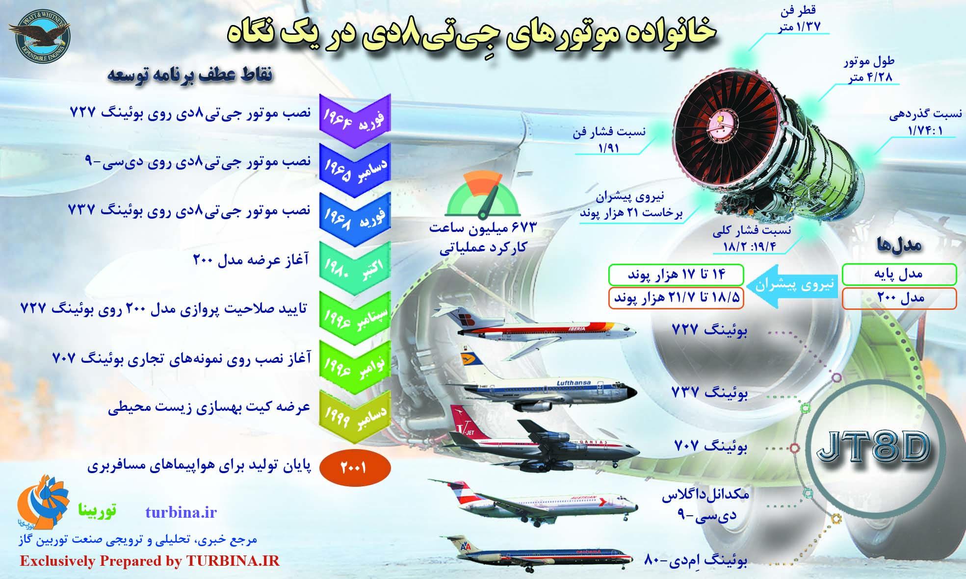 موتورهای هوایی