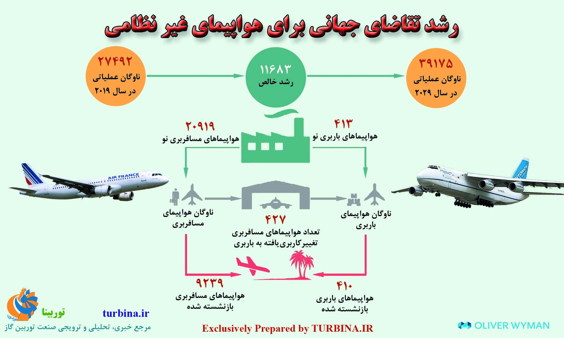 رشد تقاضای جهانی برای هواپیمای غیرنظامی