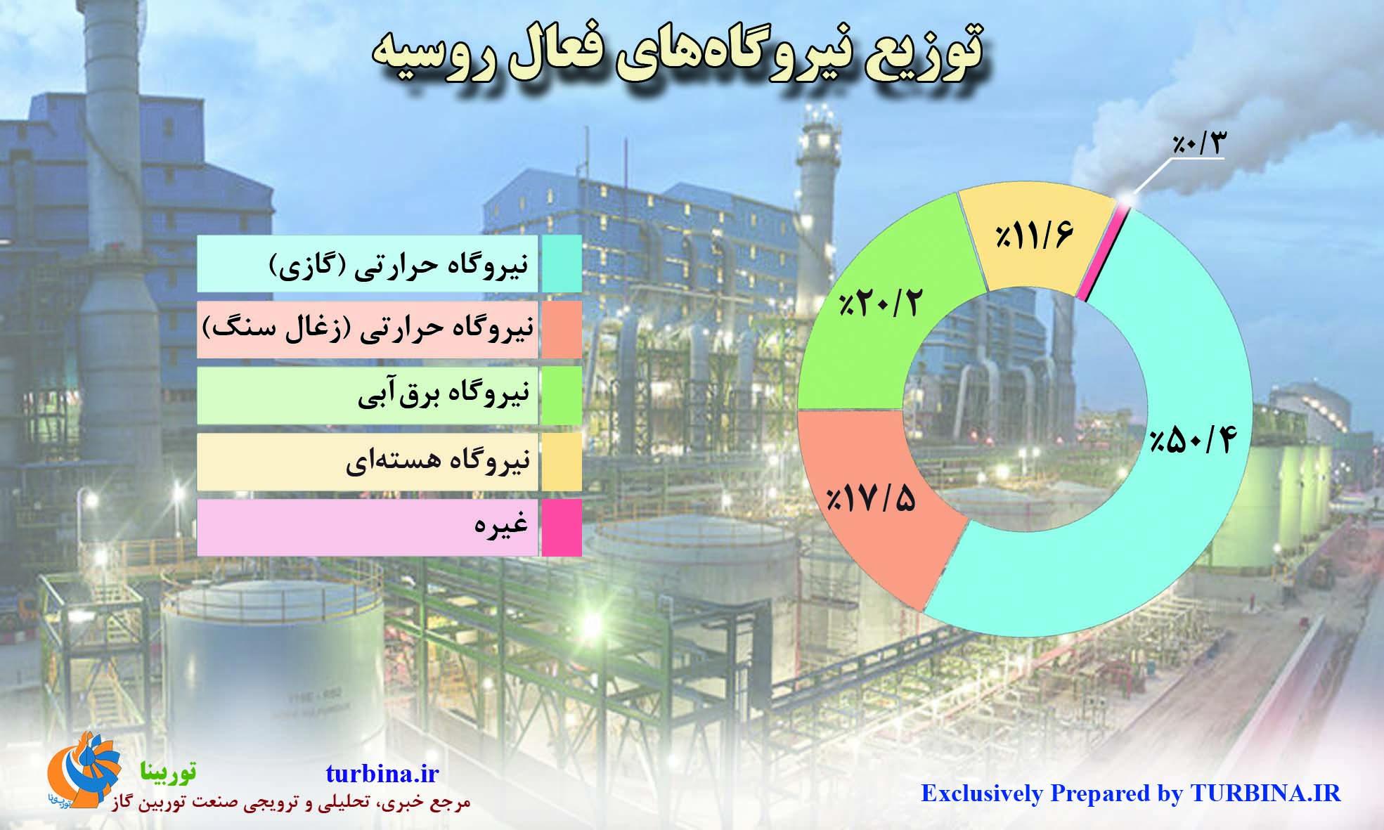 توزیع نیروگاههای فعال روسیه
