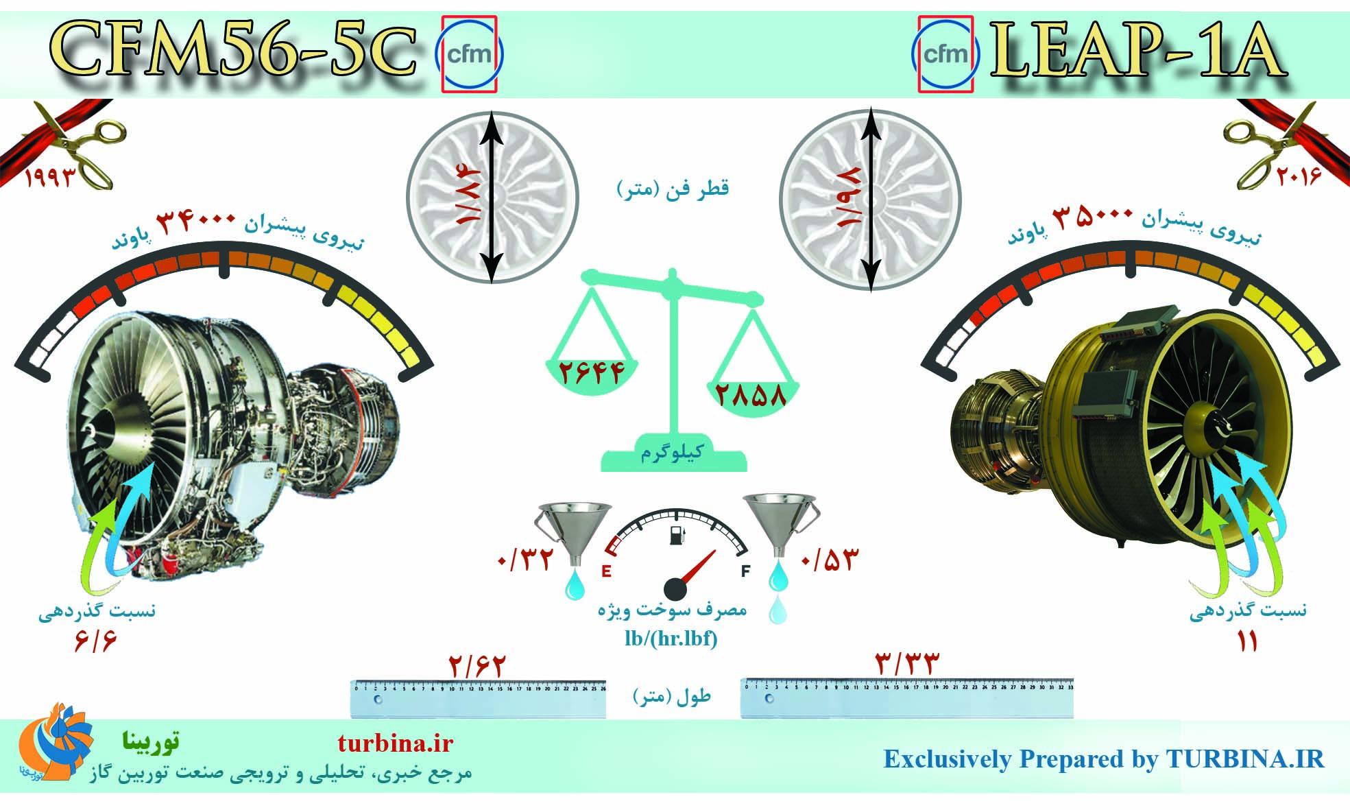 مقایسه موتورهای CFM56-5C و LEAP-1A