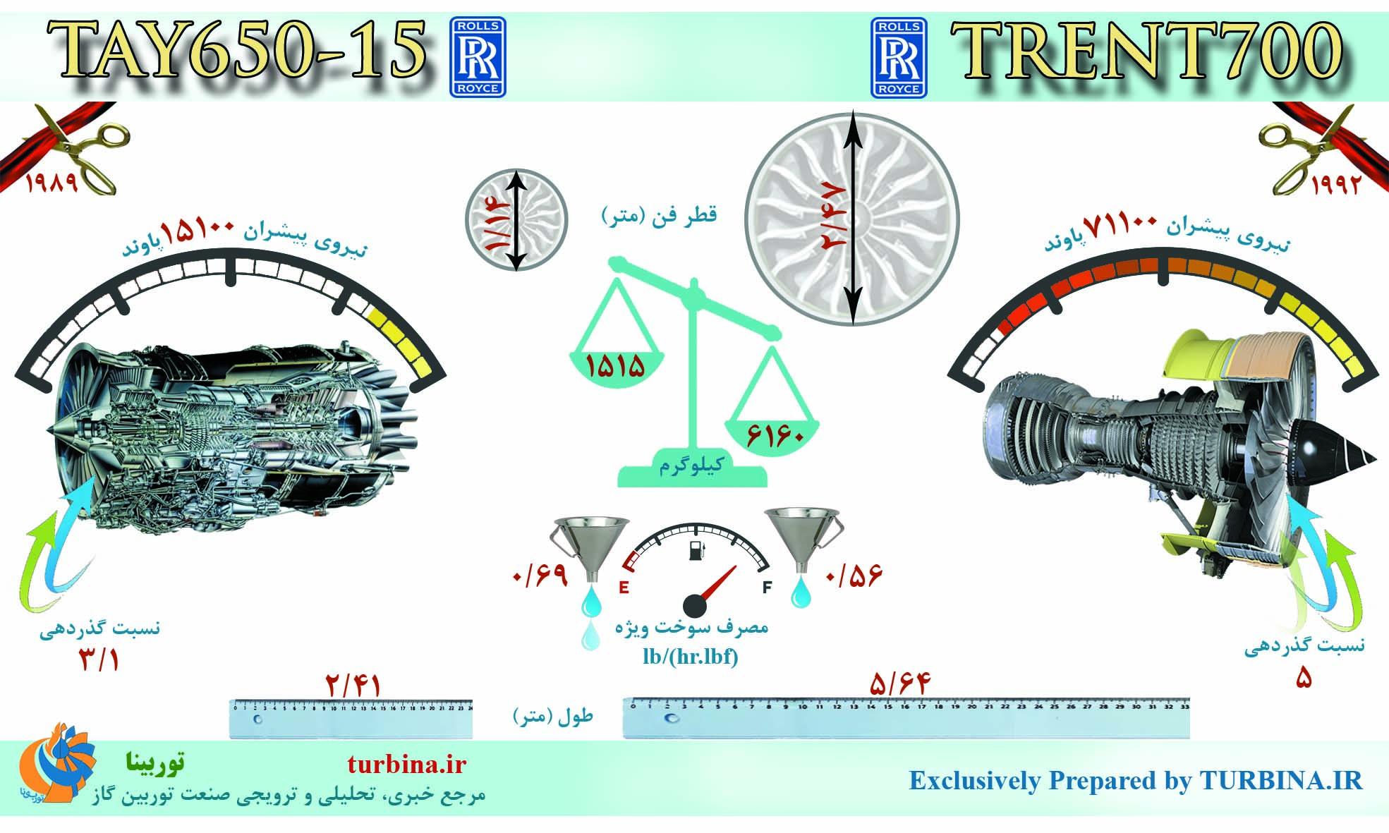 مقایسه موتورهای TRENT700 و TAY650-15