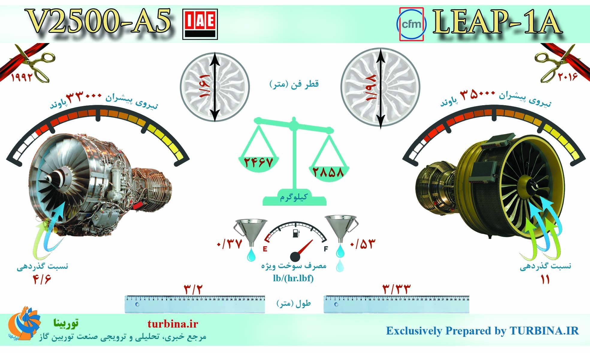 مقایسه موتورهای V2500-A5 و LEAP-1A