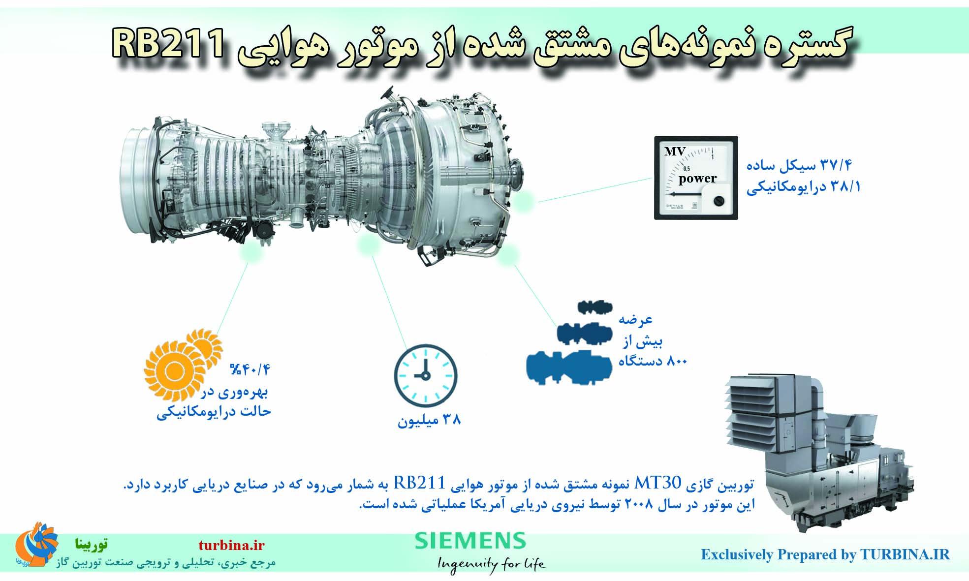گستره نمونههای مشتقشده از موتور هوایی RB211