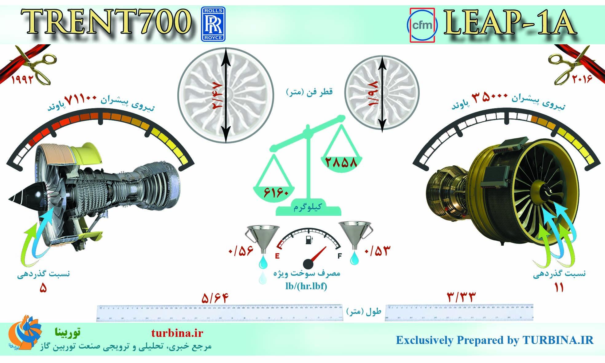 مقایسه موتورهای TRENT700 و LEAP-1A