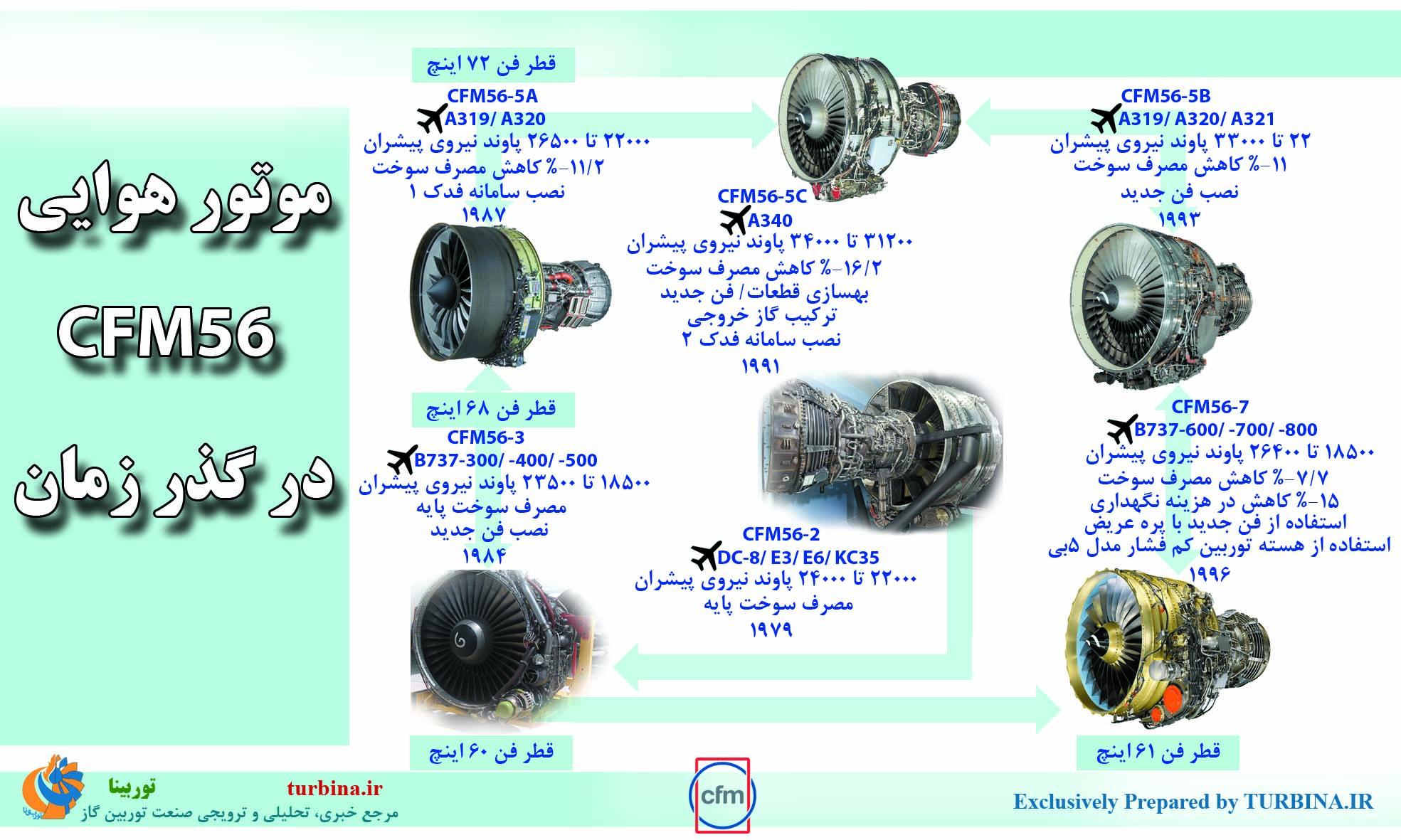 موتور هوایی CFM56 در گذر زمان
