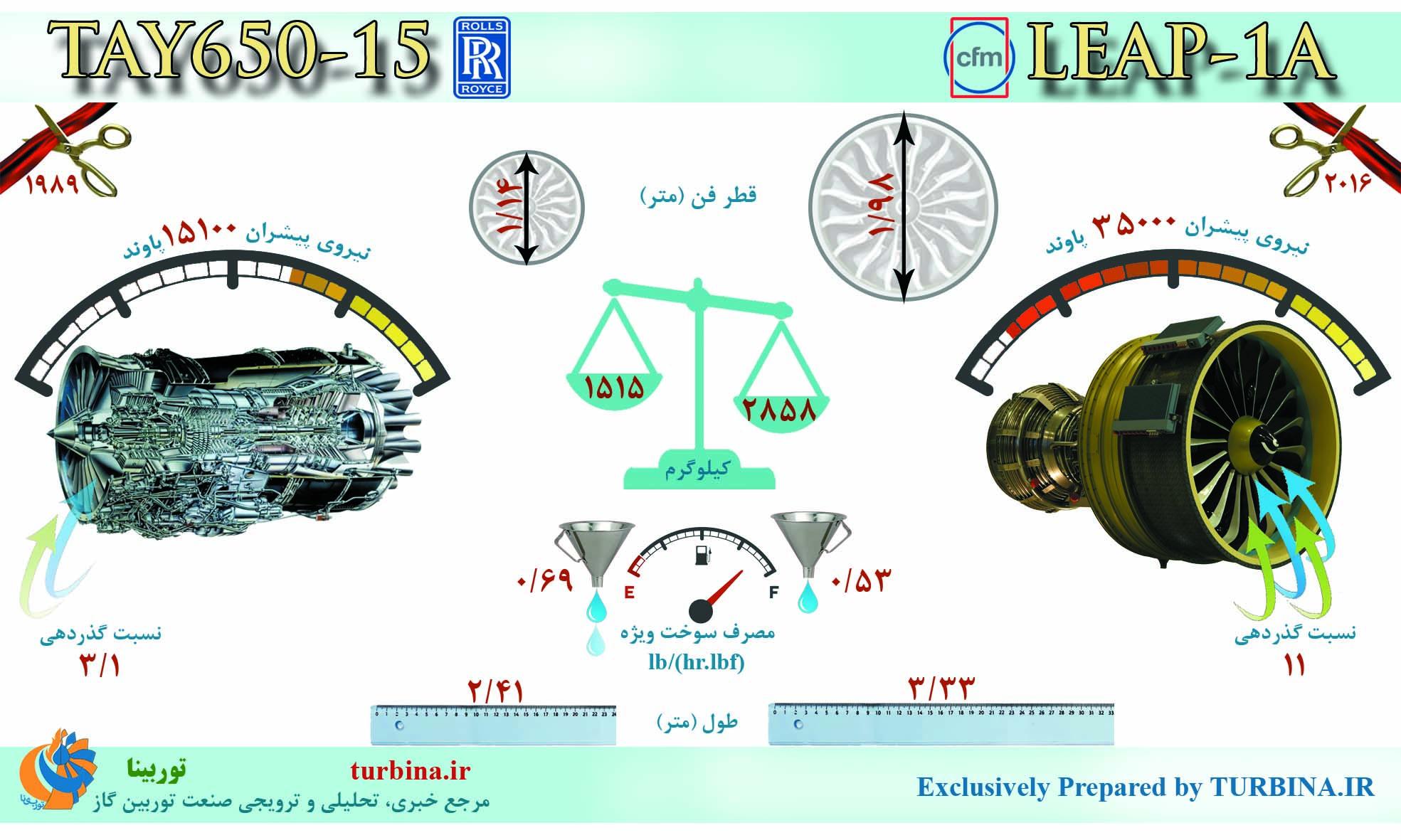 مقایسه موتورهای TAY650-15 و LEAP-1A
