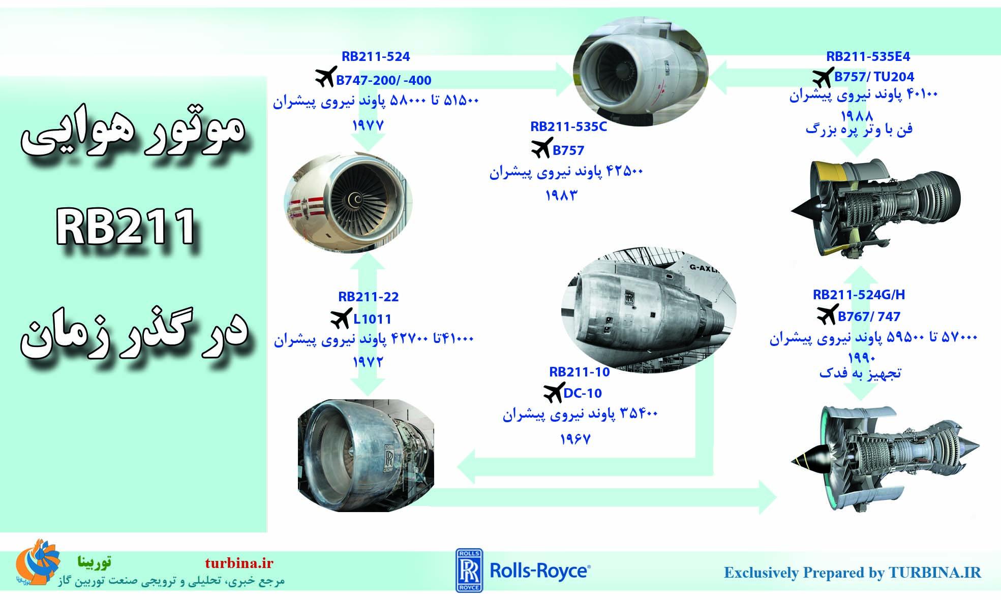 موتور هوایی RB211 در گذر زمان