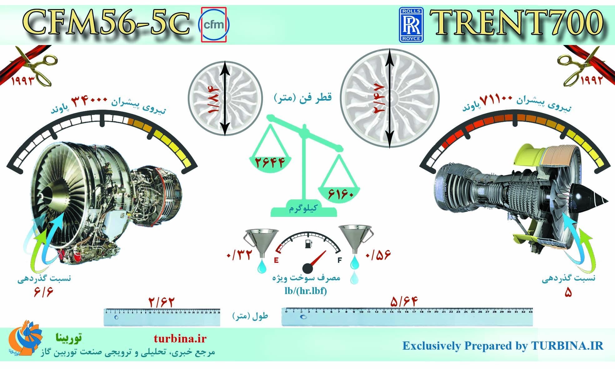 مقایسه موتورهای CFM56-5C و TRENT700