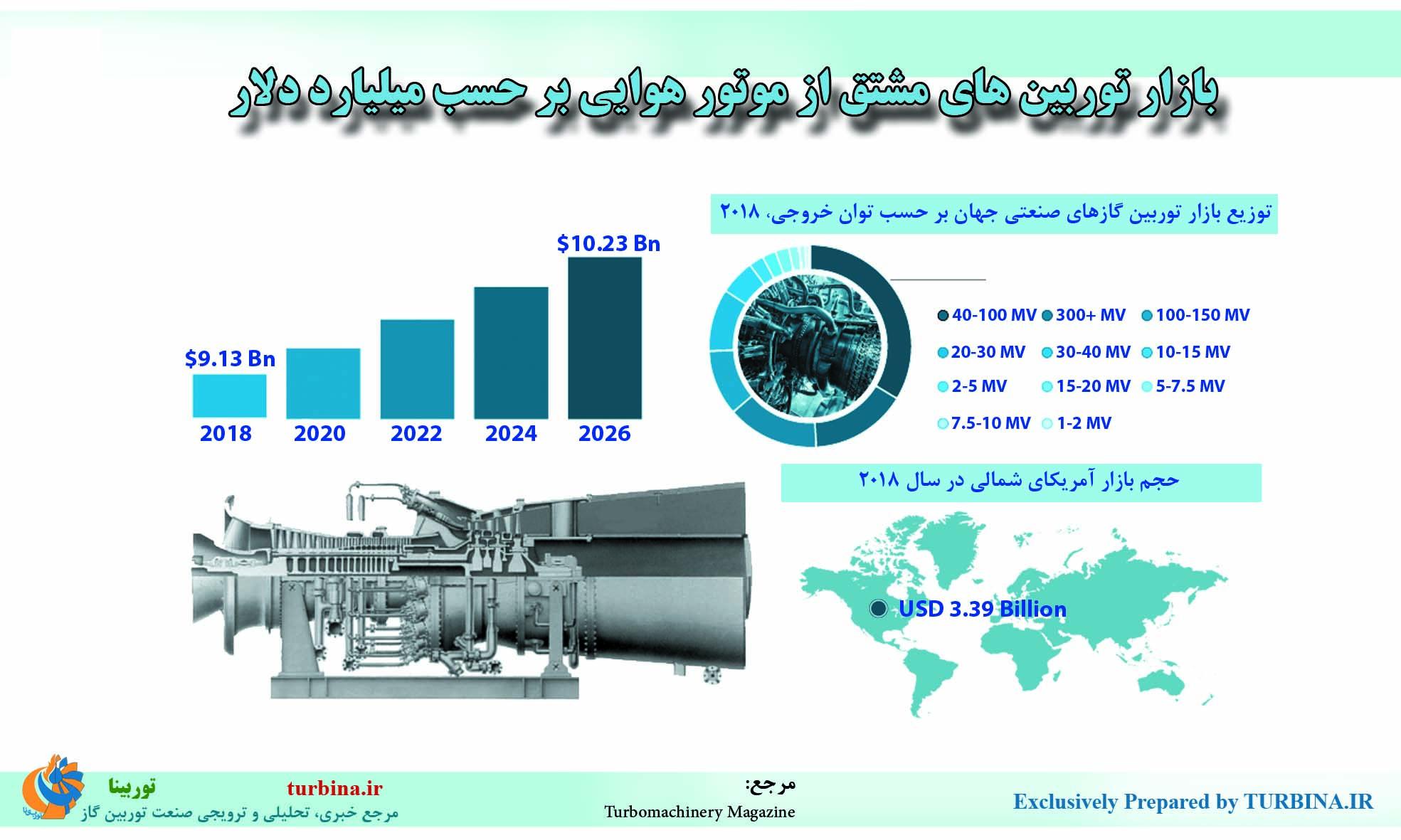 بازار توربینهای مشتق از موتور هوایی بر حسب میلیارد دلار