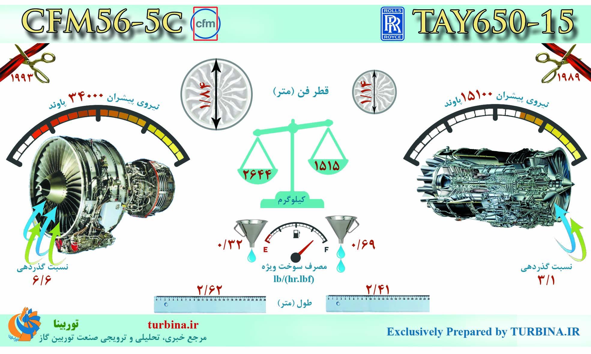 مقایسه موتورهای CFM56-5C و TAY650-15