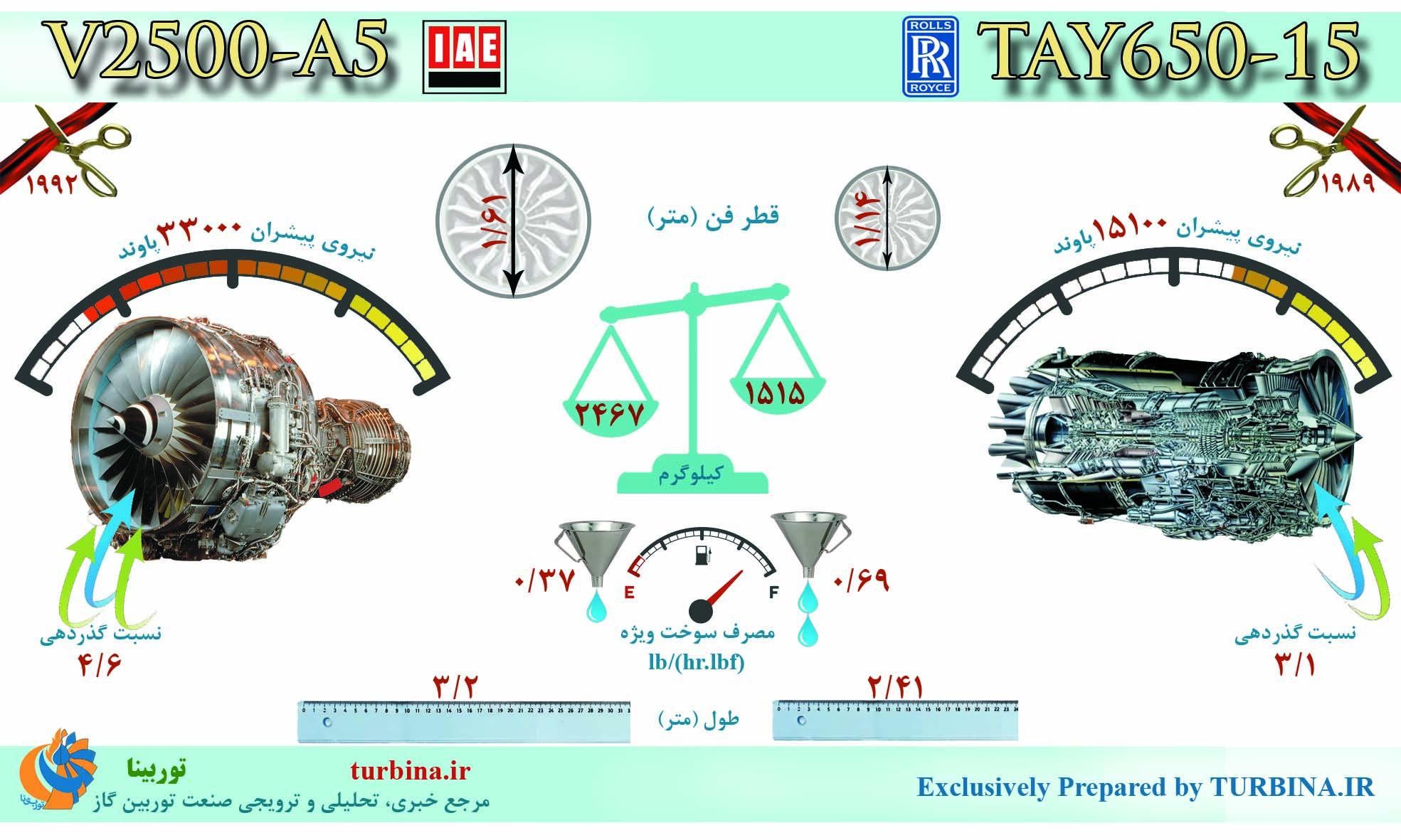 مقایسه موتورهای V2500-A5 و TAY650-15