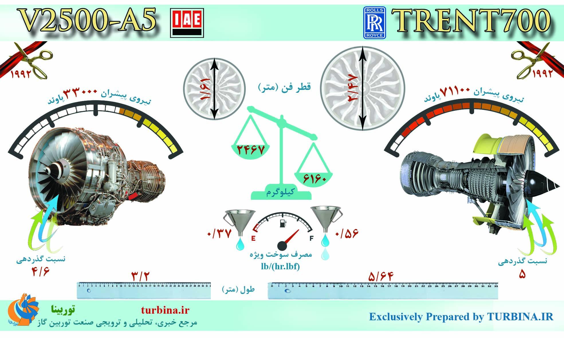 مقایسه موتورهای V2500-A5 و TRENT700