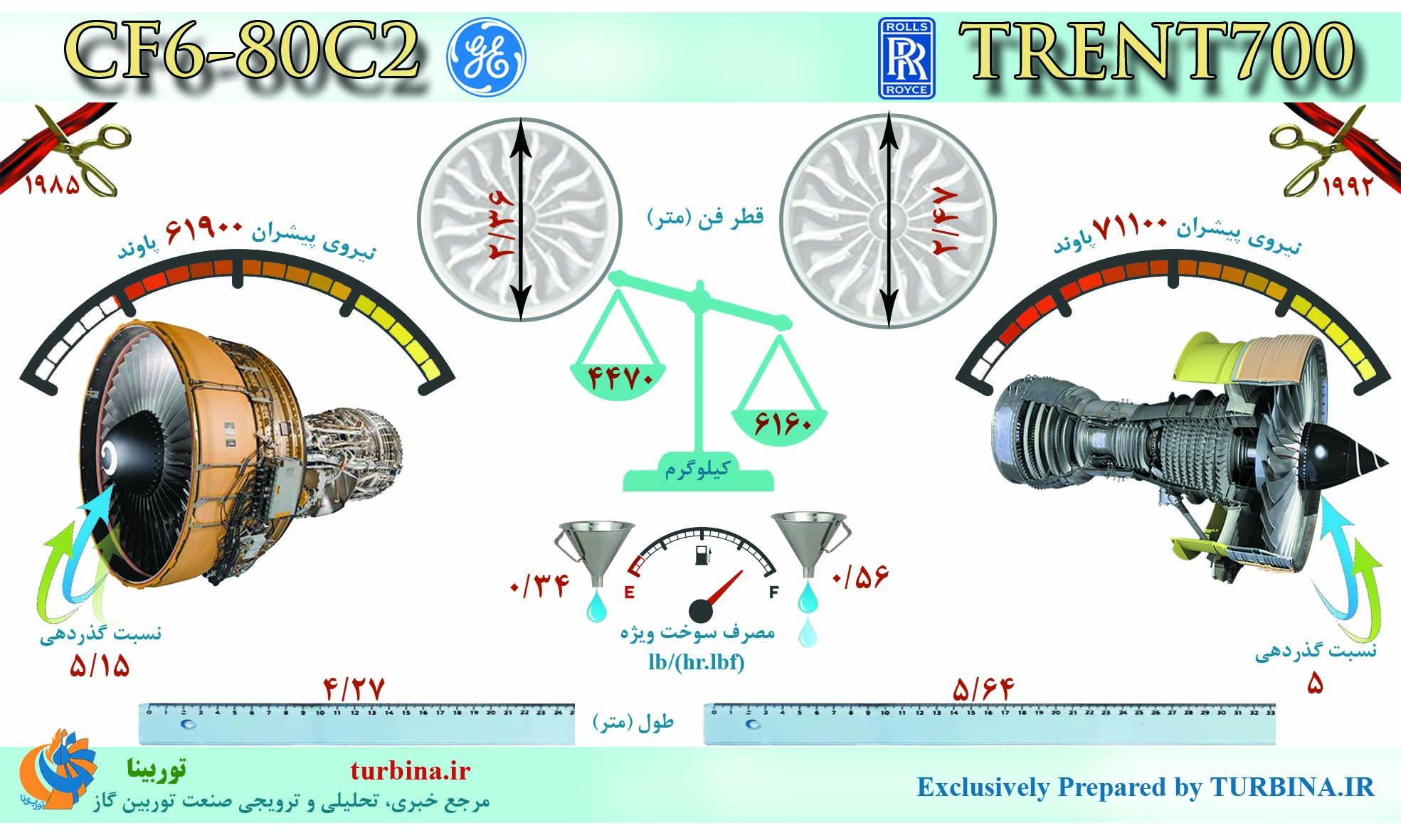 مقایسه موتورهای CF6-80C2 و TRENT700