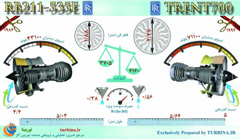 مقایسه موتورهای RB211-535E و TRENT700