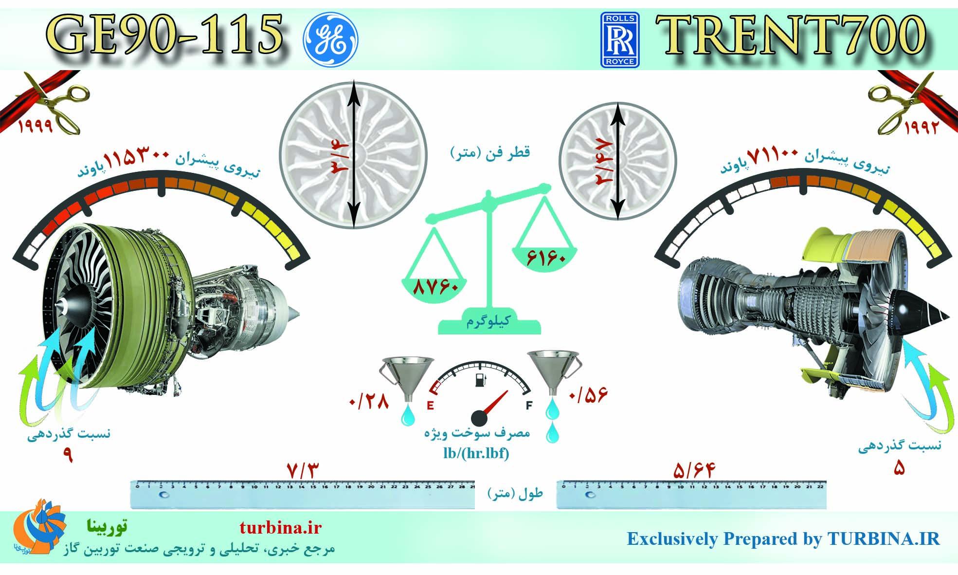 مقایسه موتورهای GE90-115 و TRENT700