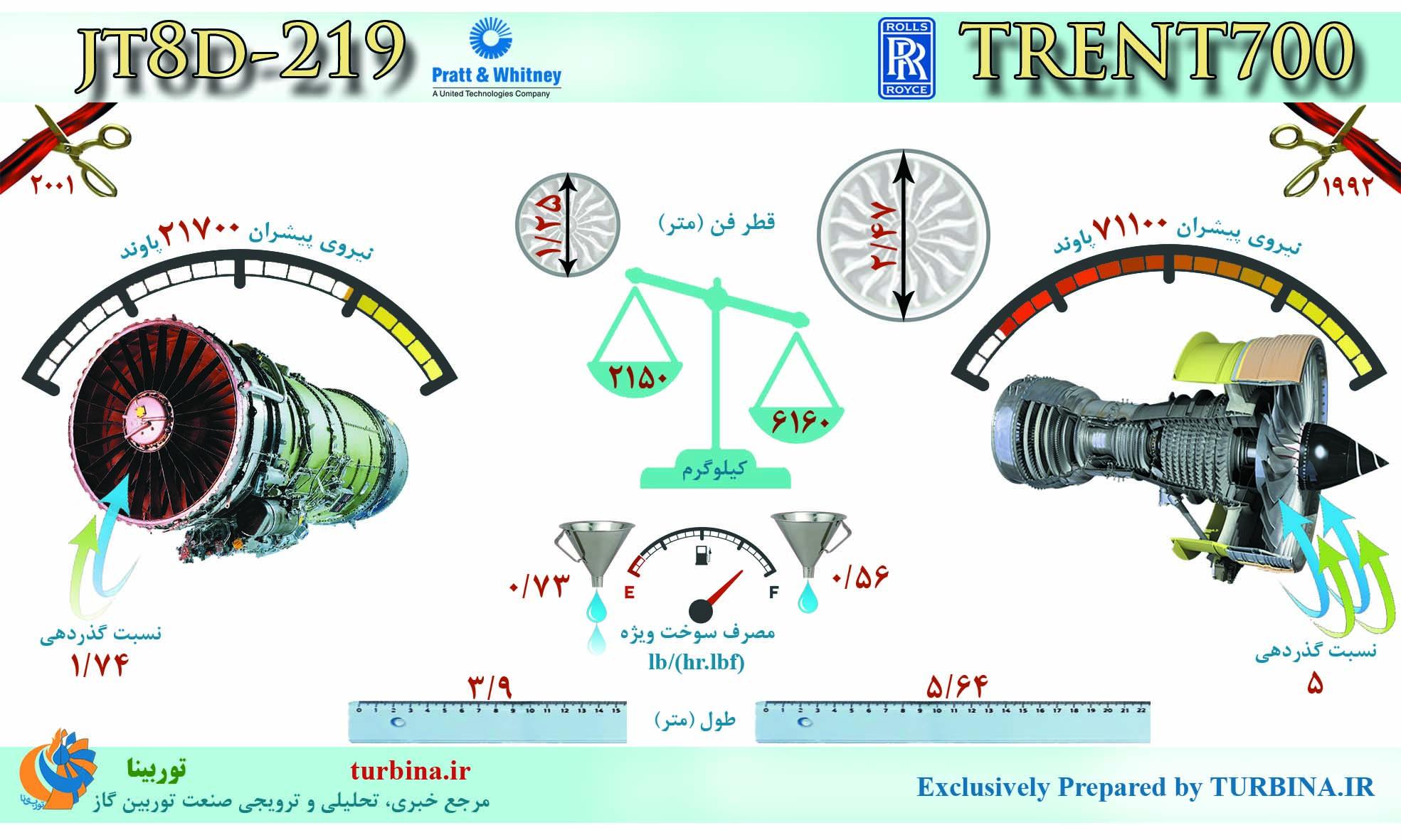 مقایسه موتورهای JT8D-219 و TRENT700