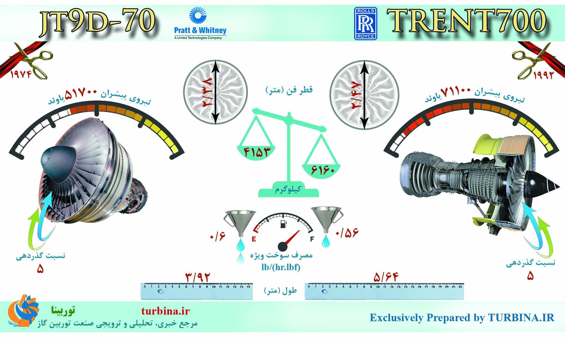 مقایسه موتورهای JT9D-70 و TRENT700