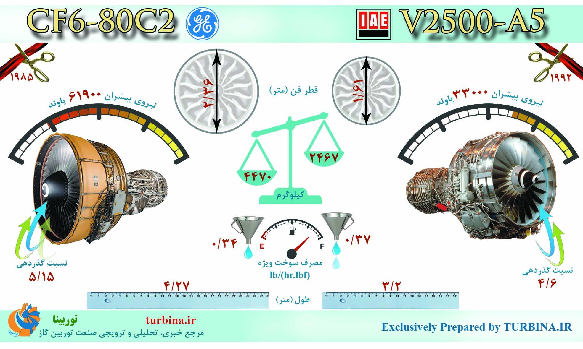 مقایسه موتورهای V2500-A5 و CF6-80C2