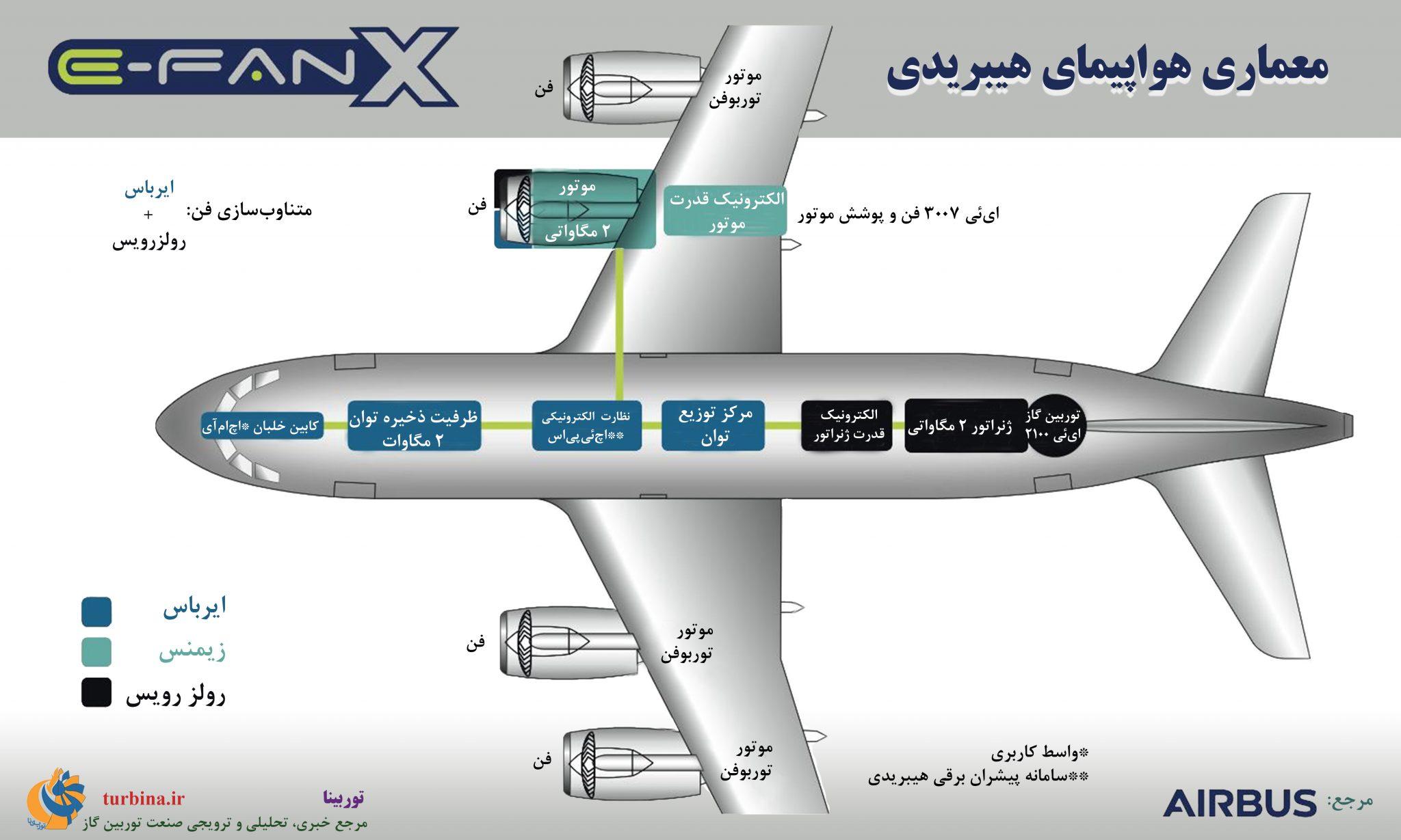 معماری هواپیمای هیبریدی