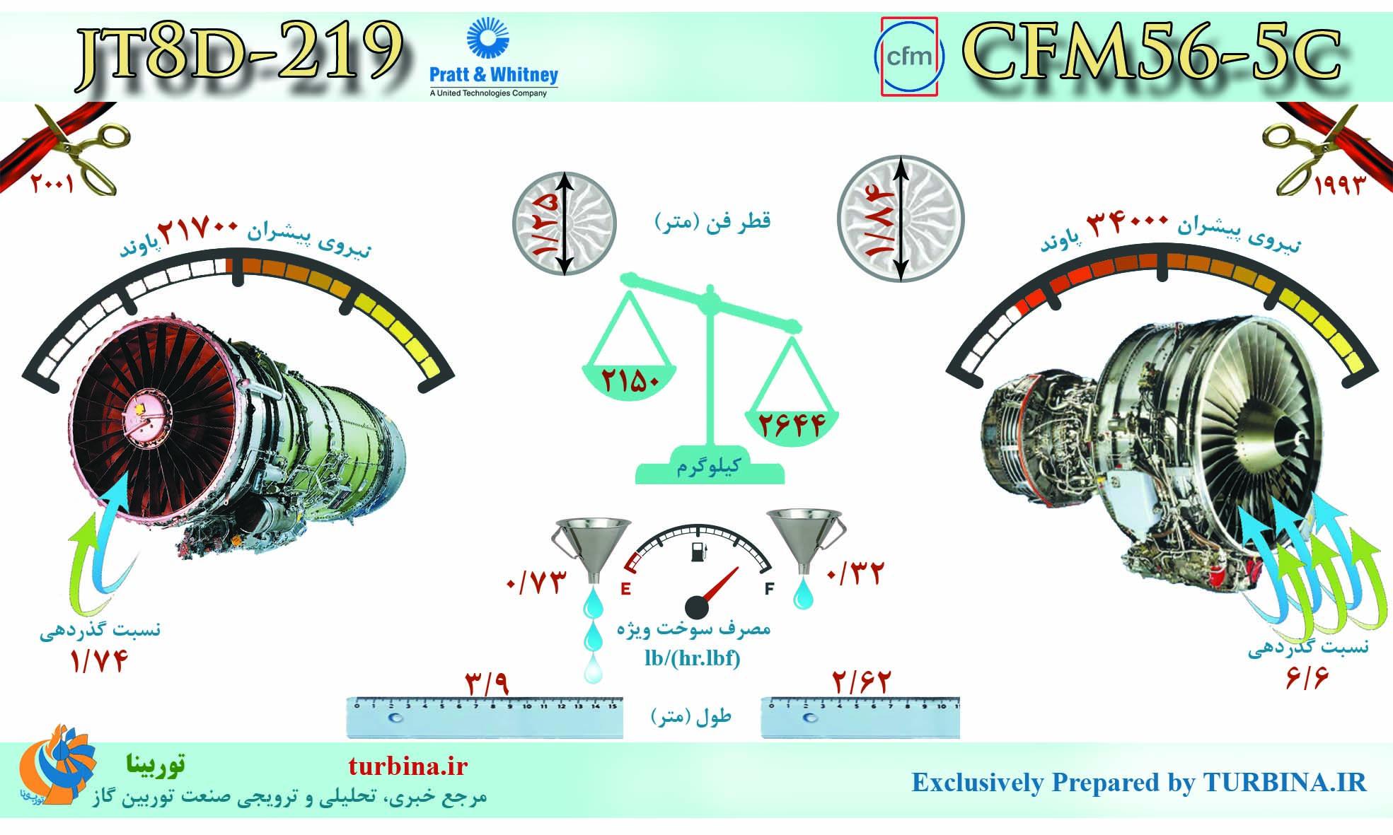 مقایسه موتورهای JT8D-219 و CFM56-5C