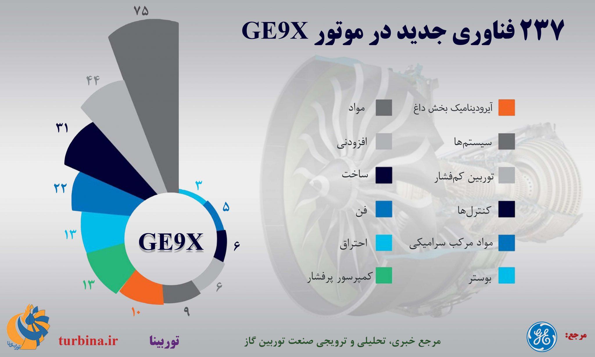 فناوری جدید در موتور GE9X