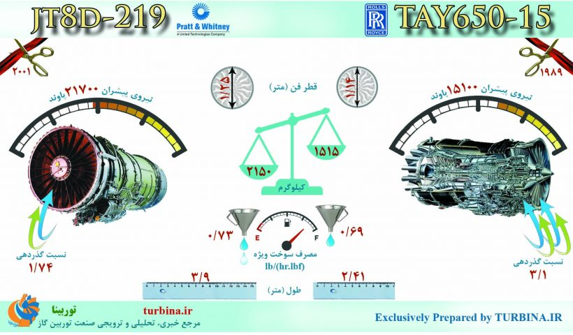 مقایسه موتورهای JT8D-219 و TAY650-15