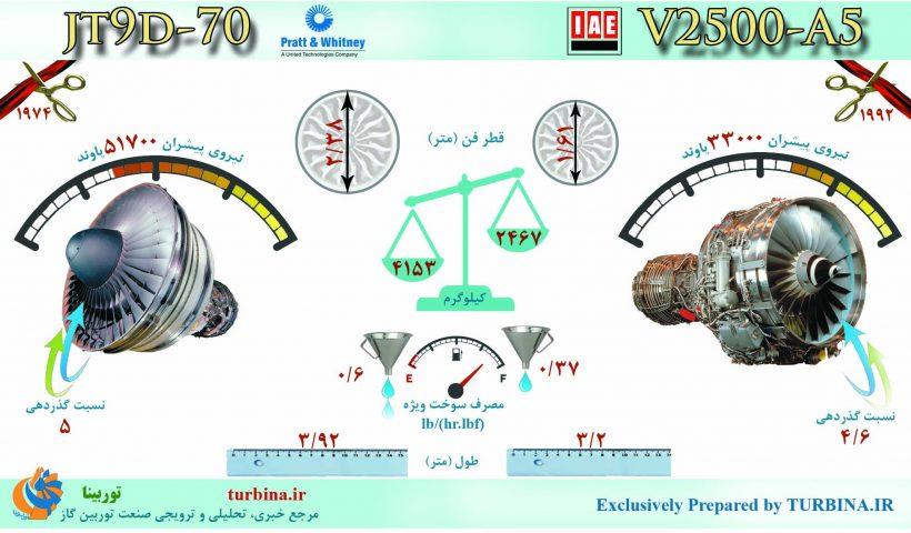 مقایسه موتورهای JT9D-70 و V2500-A5