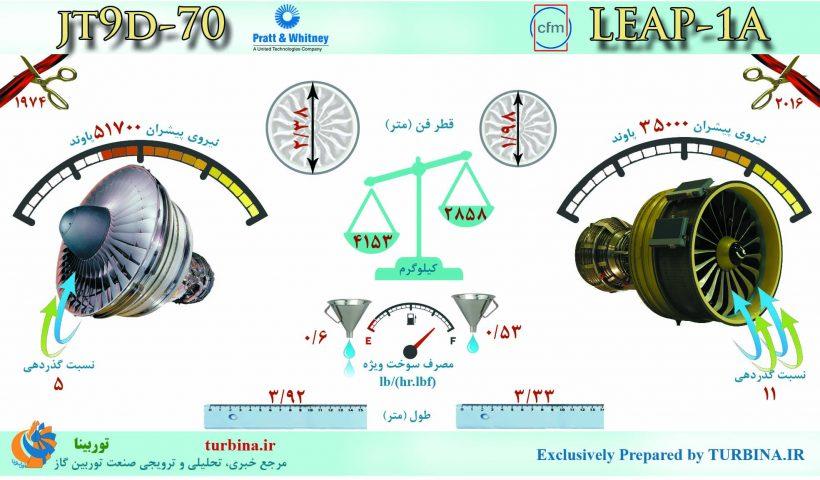 مقایسه موتورهای LEAP-1A و JT9D-70