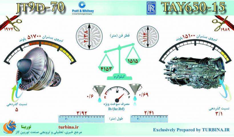 مقایسه موتورهای JT9D-70 و TAY650-15